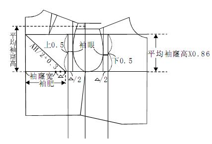 服装制版:意大利一片袖、两片袖配法